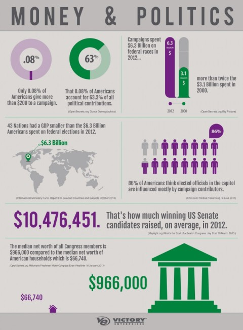 Money and Politics Infographic
